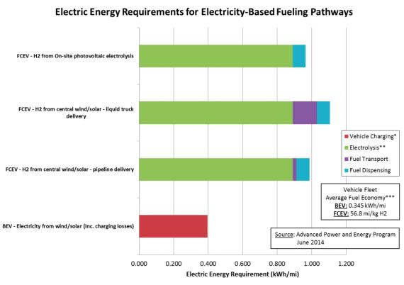 hydrogen fuel cell cars vs battery electric cars mpg