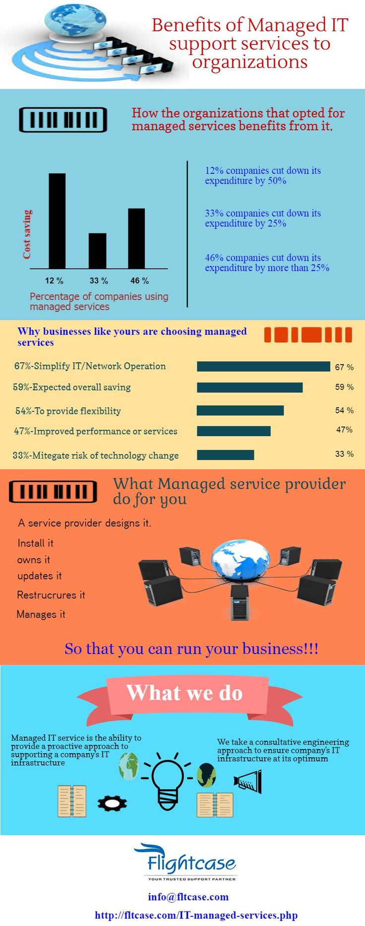 Benefits of #managedITsupportservices to organizations  To know more visit: http://fltcase.com/IT-managed-services.php