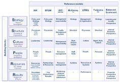 7S MODEL McKinsey 7S-model KMPG MANAGEMENTMODEL INK INK-managementmodel INK-model EFQM excellence