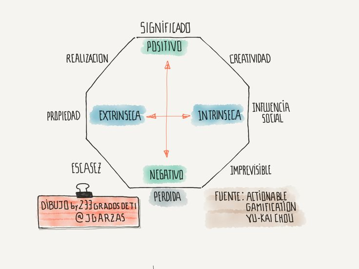 octogono-motivacion-de-actionalbe-gamification
