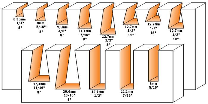 Come realizzare solidi incastri a coda di rondine! #incastriacodadirondine #giunzioni #assemblaggio #legno #lavorazionelegno #frese #setfrese #lame #seghettoalternativo #giunti #tecnichedigiunzione #tecnichediassemblaggio