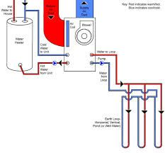 A water furnace is an increasingly popular method of heating a house by using geothermal energy and heat pumps. While it is more cost effective to integrate them into new home builds, here's everything you need to know to see if a water furnace could work in your home.