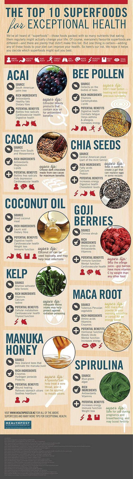 Top 10 Super Foods: coconut oil, Goji Berries, acai, kelp, maca root, bee pollen, chia seeds, spirulina, manuka honey, cacao