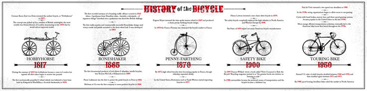 Bicycle timeline