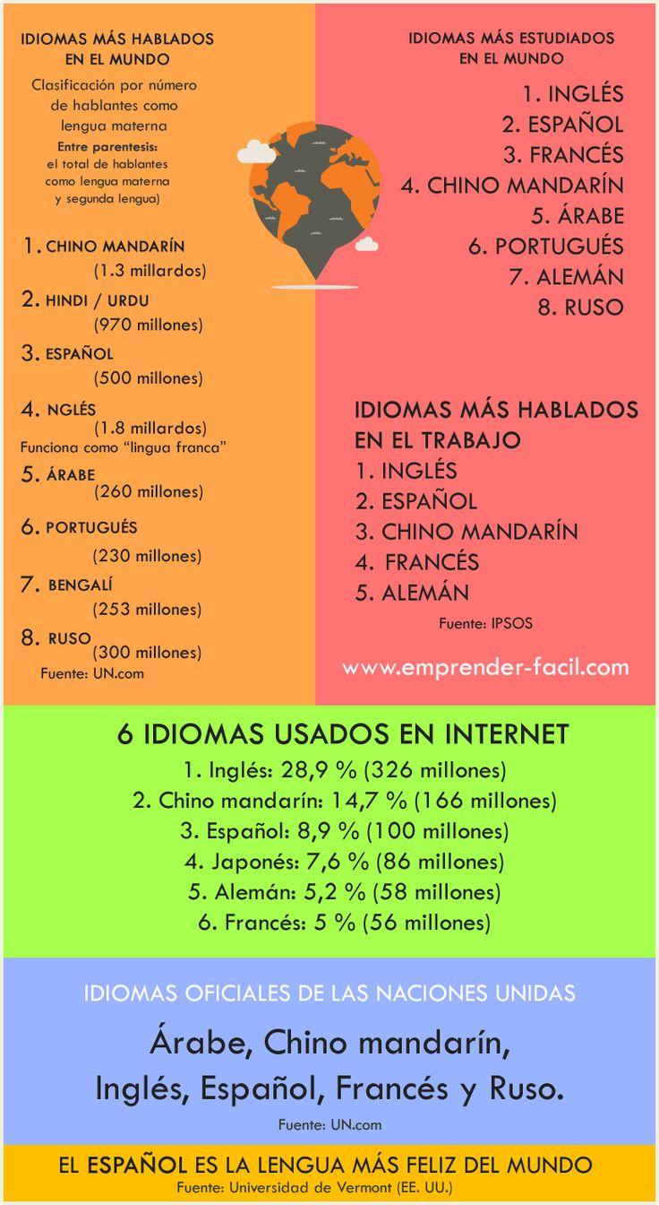 Instituto de idiomas Guía completa al emprendedor