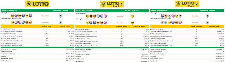 View the Latest South African Lotto, Lotto Plus 1 & Lotto Plus 2 Results | 09 December 2017  https://www.playcasino.co.za/latest-south-african-lotto-and-lottoplus-results.html  #SouthAfricanLottoResults #SouthAfricanLottoplus1Results #SouthAfricanLottoplus2Results