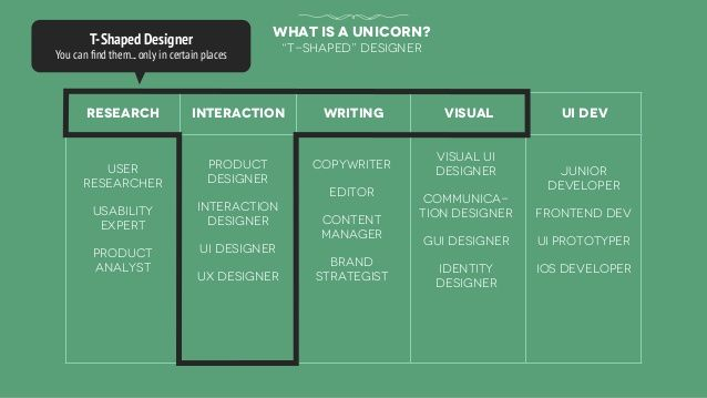 "research interaction writing visual Ui dev  user  researcher  usability  expert  product  analyst  what is a unicorn?  ""T-..."