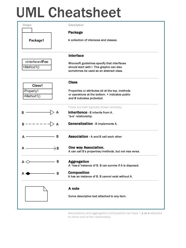 Uml cheat sheet programming pinterest programming software uml cheat sheet programming pinterest programming software and computer science ccuart Image collections
