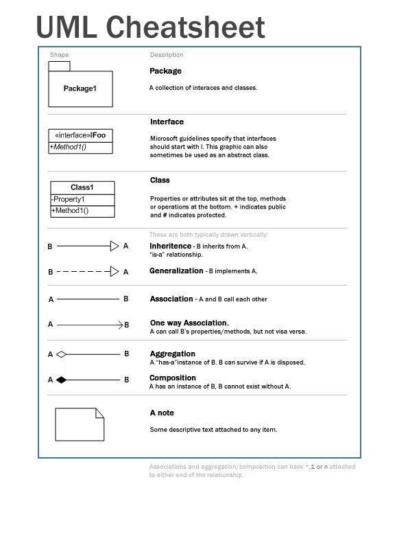 UML cheat sheet