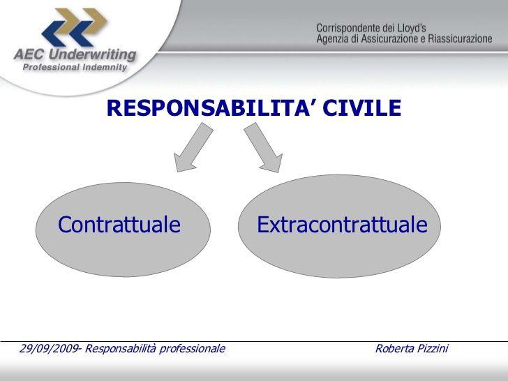 Inquadramento Giuridico della Responsabilità Civile e della Responsabilità Professionale di Roberta Pizzini Responsabile Ufficio Sinistri