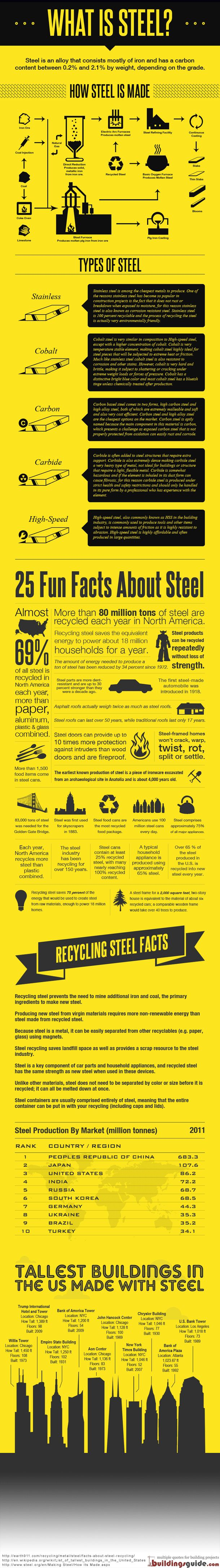 The Cold, Hard Truth About Recycling Steel!    According to the American Iron and Steel Institute, technological advances have seen the energy intensity needed to produce a ton of steel drop by 27 percent since 1990, helping in part to make steel the world's most recycled material. For more information on how steel is made and recycled, check out this infographic...