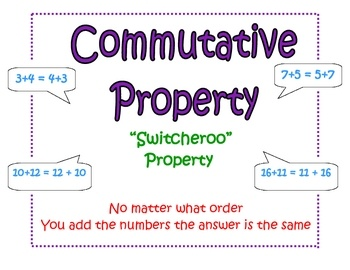 These posters provide a brief explanation, nickname, and examples for commutative, identity, and associative properties of addition. They are great...