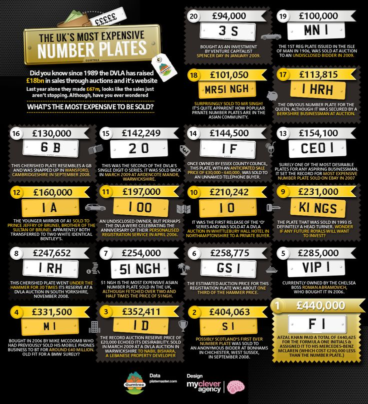 Checking out prices of license plates in the UK?Here is an infographic to give you an idea how much you need to shell out.