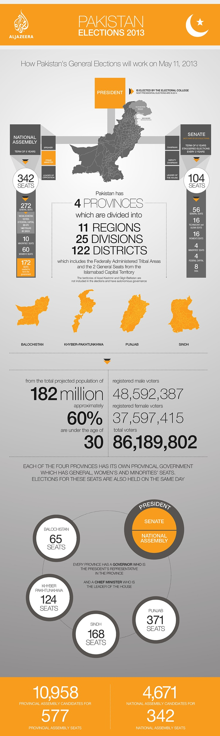 Pakistan elections infographic