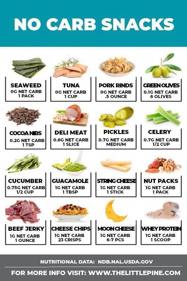 lista de alimentos bajos en carbohidratos para la diabetes