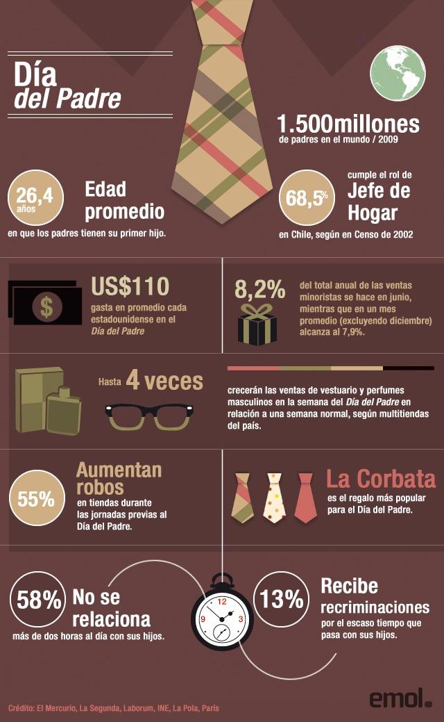 Infografía: Las cifras que genera la celebración del Día del Padre | Emol.com