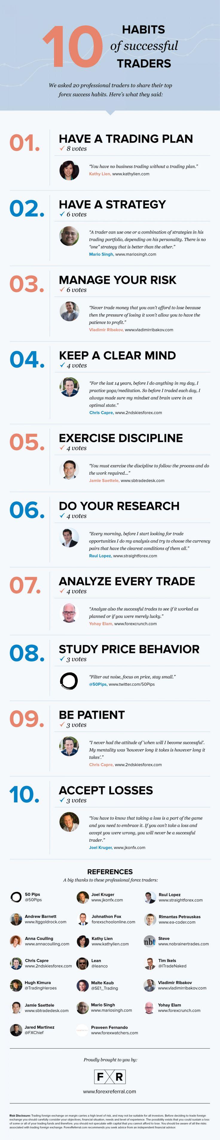 List of successful trading strategies