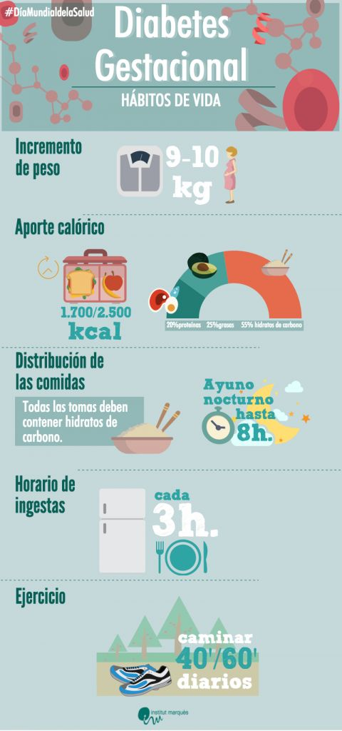 Infografía diabetes gestacional - Instituto Marqués