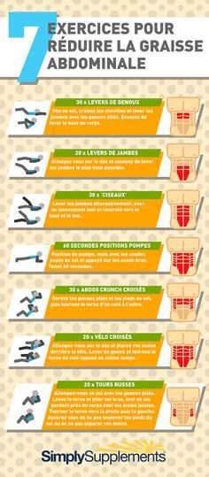 graphic pour exercice pour perdre graisse abdominale
