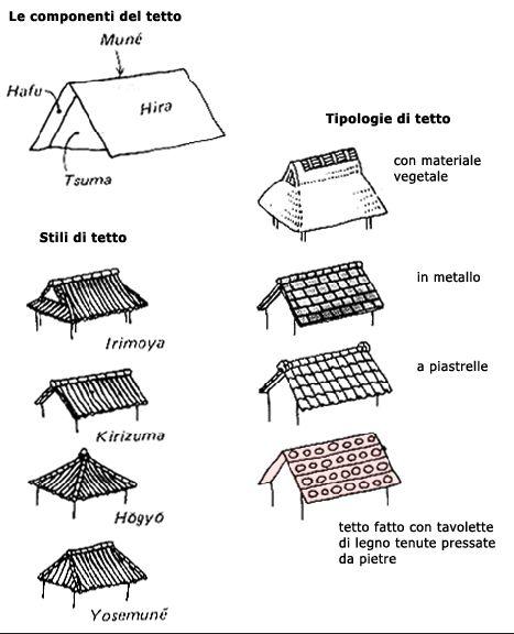 Stili di tetto architettura tradizionale giapponese for Architettura giapponese tradizionale