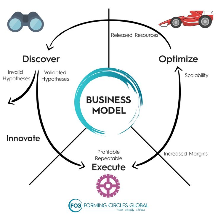 #Business growth is dependent on many factors; having a workable Business Model is paramount.   --- #innovation #professionals #entrepreneur #successful #entrepreneurs #entrepreneurship #entrepreneurlife #businessowner #succeed #businessowners #businessminded #entrepreneurial #entrepreneurmindset #corporate #professional #goals #goal #learn #achieve #goalsetting