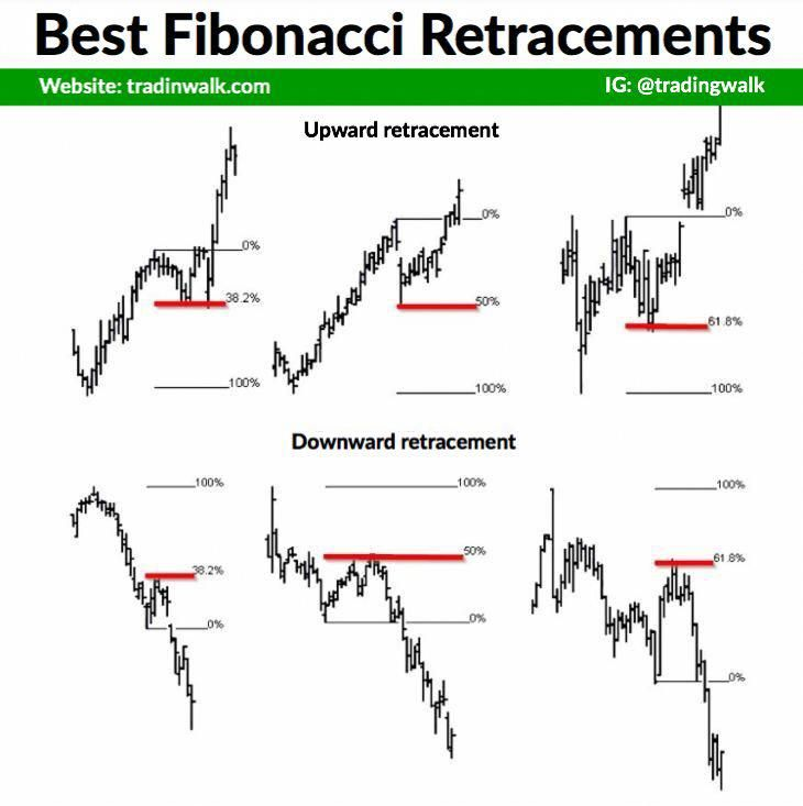 The Best Fibonacci Retracement Support And Resistance Levels You