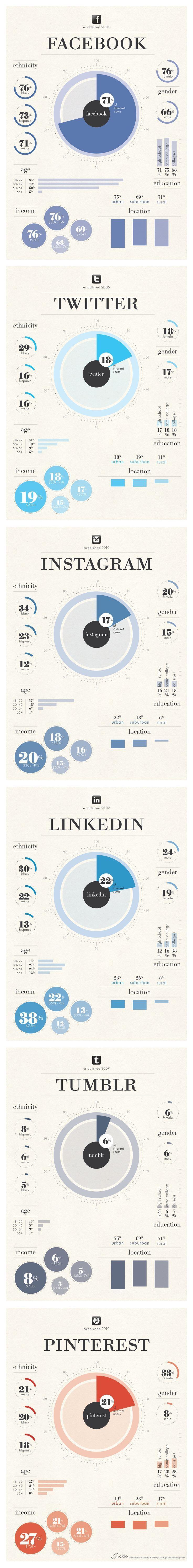 #SocialMedia 2014: User Demographics For Facebook, Twitter, Instagram, LinkedIn, Tumblr and #Pinterest