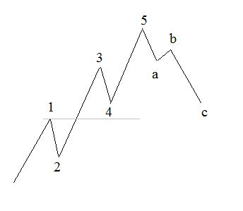 Everything you need to know about how to use Elliott wave theory for successfully entering and exiting trades.