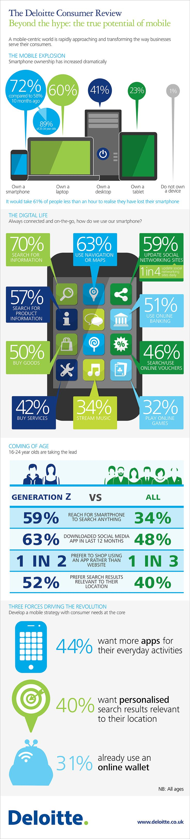 """Infographic – """"Beyond the hype: the true potential of mobile."""" From Deloitte Consumer Review"""
