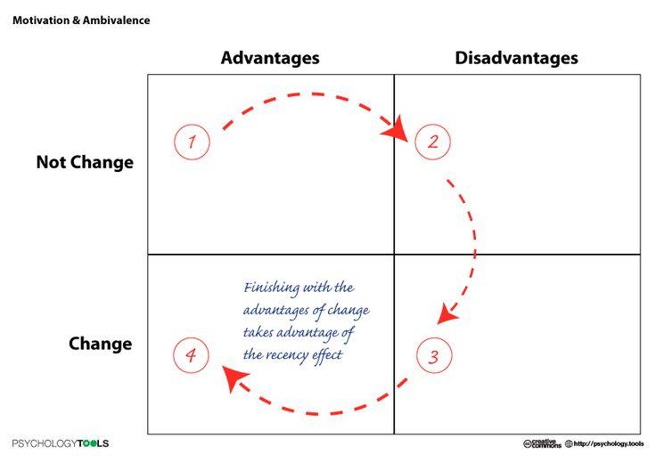 Motivation And Ambivalence Psychology Tools Thinking