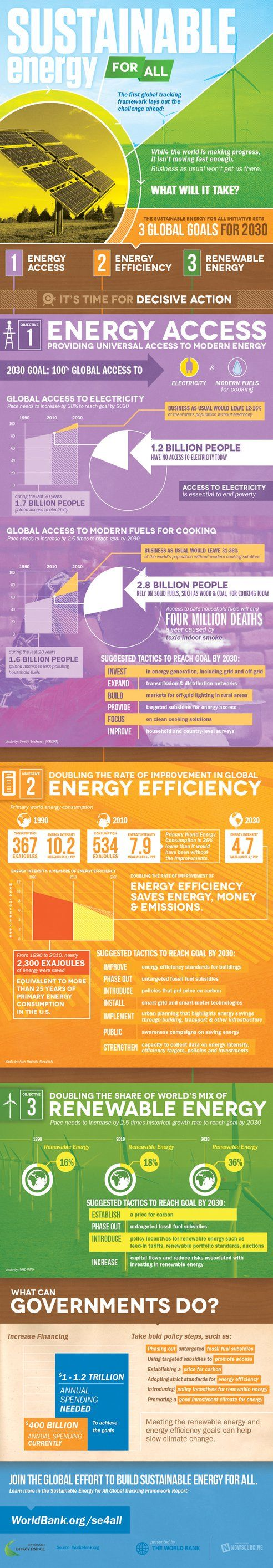 What's needed to get sustainable energy for all (World Bank infographic) : TreeHugger