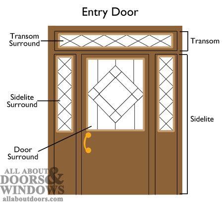 Replacing Glass Surrounds in Sidelites, Door Lites and ...