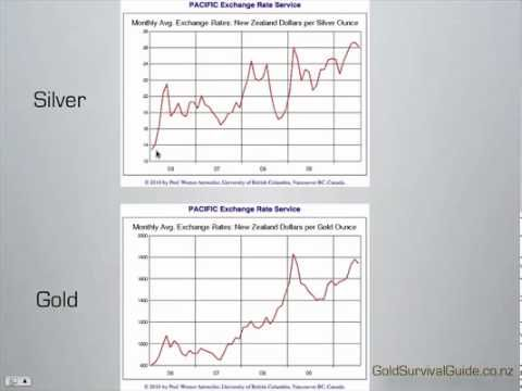The 25 best gold price chart ideas on pinterest price of gold