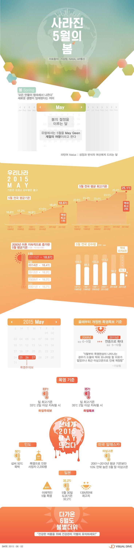 올해 5월의 봄, 폭염주의보 남긴 채 뜨겁게 안녕 [인포그래픽] #May / #Infographic ⓒ 비주얼다이브 무단 복사·전재·재배포 금지