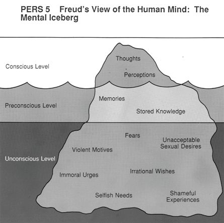 Freud's view of the human mind