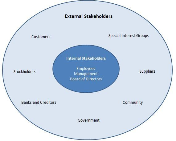 What are stakeholders?