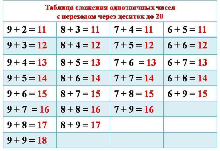 таблица состава чисел до 10: 9 тыс изображений найдено в Яндекс.Картинках