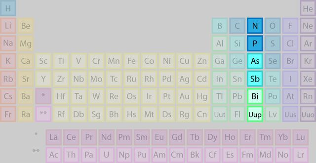 12 best projects to try images on pinterest facts about periodic meet the element families of the periodic table urtaz Image collections