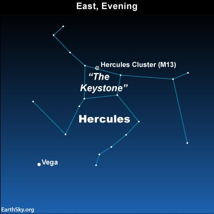 The Keystone is a noticeable pattern of four stars in the constellation Hercules. The bright star Vega acts as your guide to finding it.