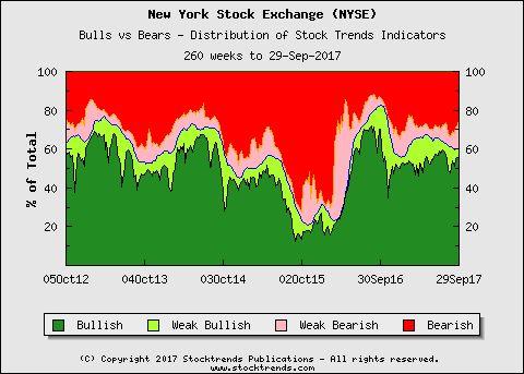 New York Stock Exchange (NYSE) Bulls vs Bears (area graph) - distribution of Stock Trends Indicators