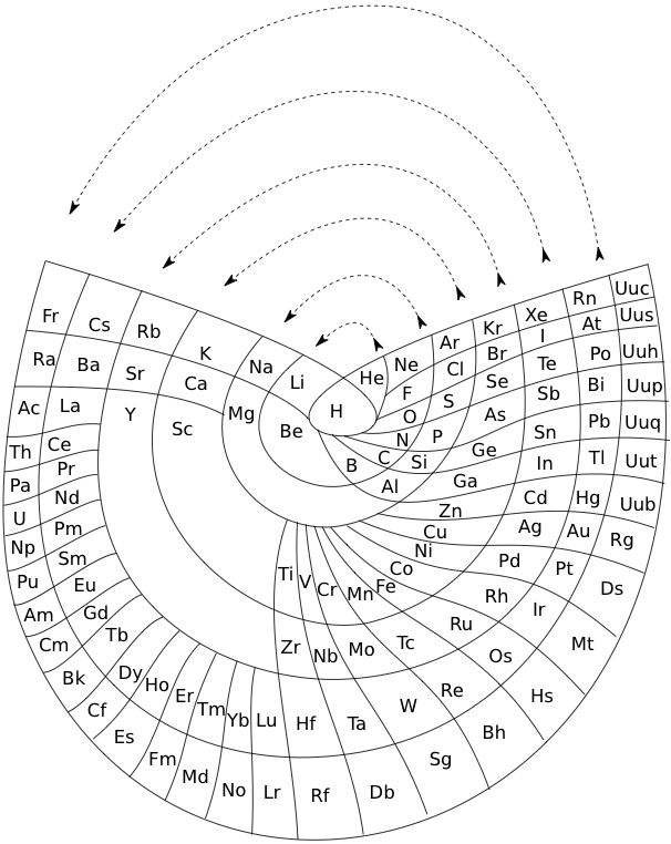 The Internet Database of Periodic Tables. (Incredibly