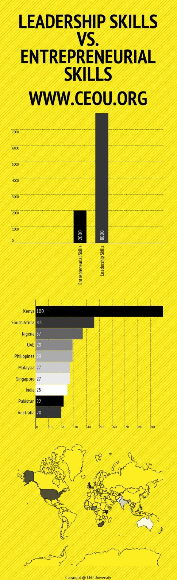 Leadership Skills and Entrepreneurial Skills Stats Infographic