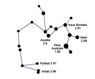 sagittarius constellation-Main stars