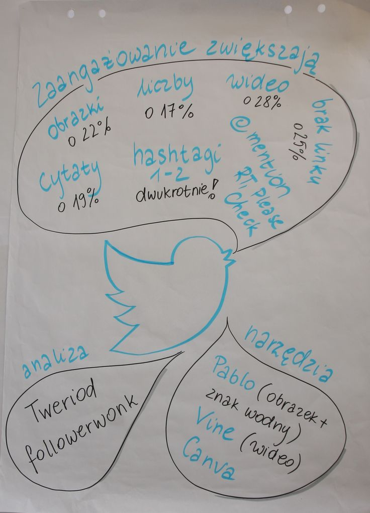 Badania na temat tweetowania.