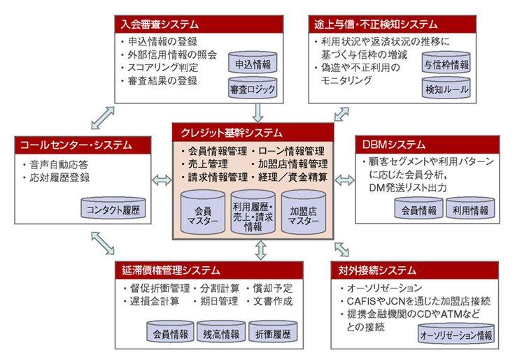 図2●クレジットカード会社の一般的なシステム構成。 「クレジット基幹システム」を...