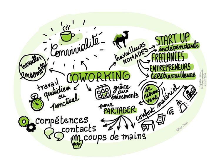 Sketchnotes autour du coworking, de la créativité et de l'entreprise libérée