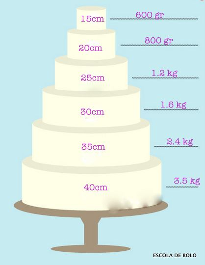 Quantidade de pasta americana - bolos redondos