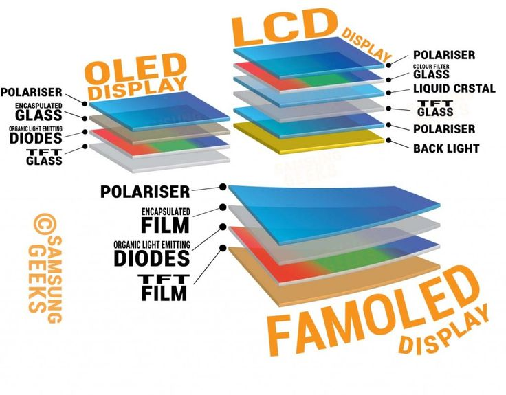 Flexible Displays - What are they and How do they work?