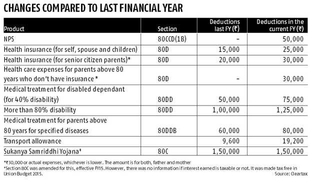 Tax-saving strategies for latecomers