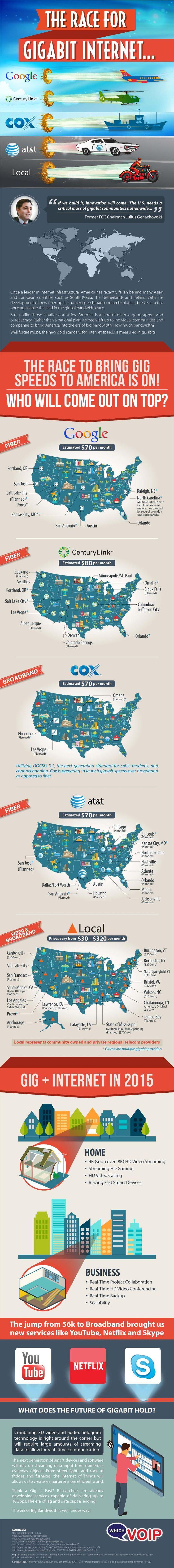 The Race for Gigabit internet #infographic #Internet #Technology
